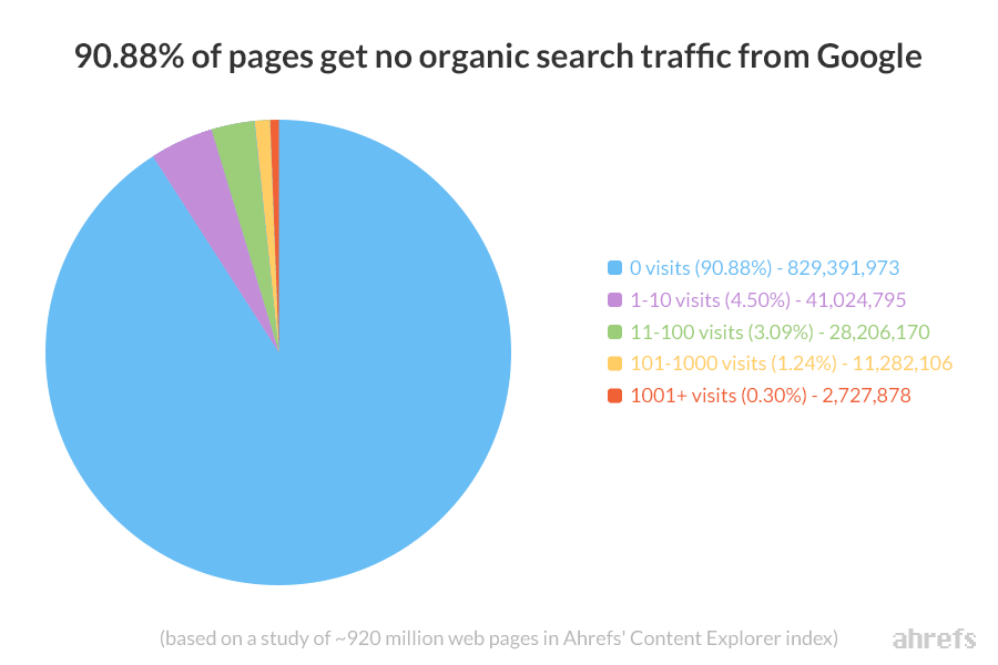 organic-traffic-ahrefs-content-why-need-seo-services.png