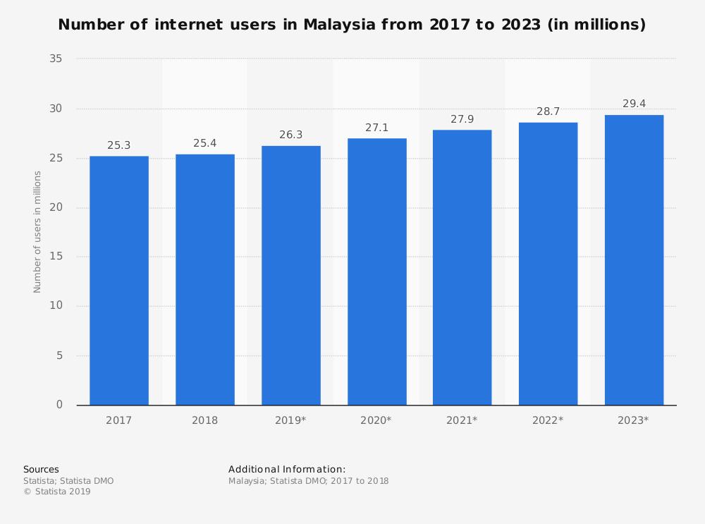 Internet Users in Malaysia