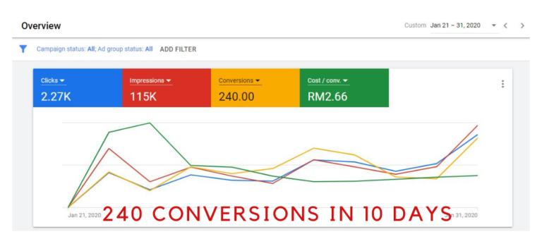 Results of Digital Marketing (4)