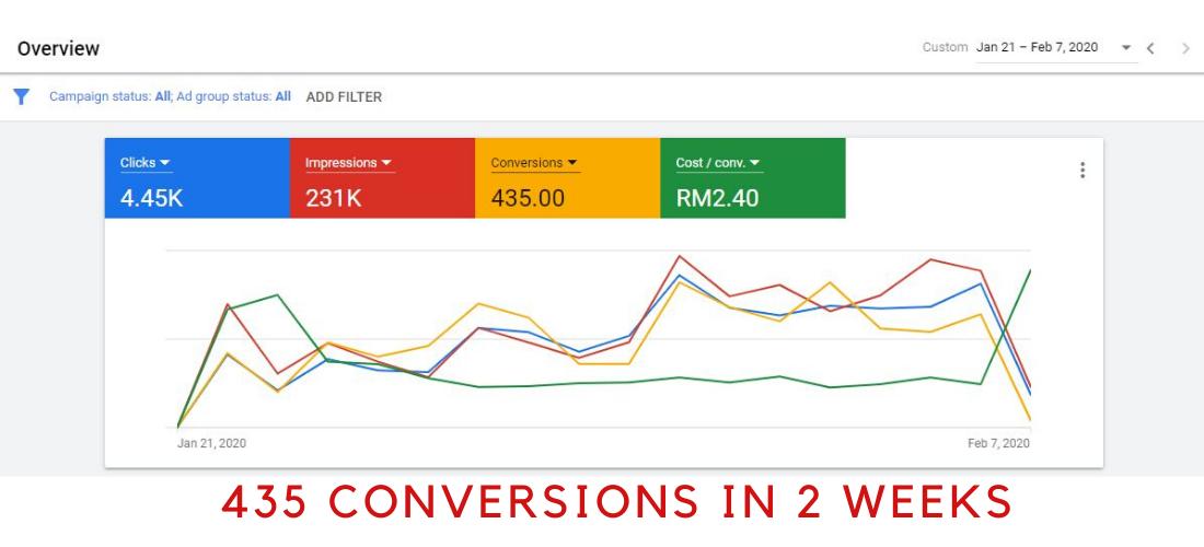 Results of Digital Marketing (9)