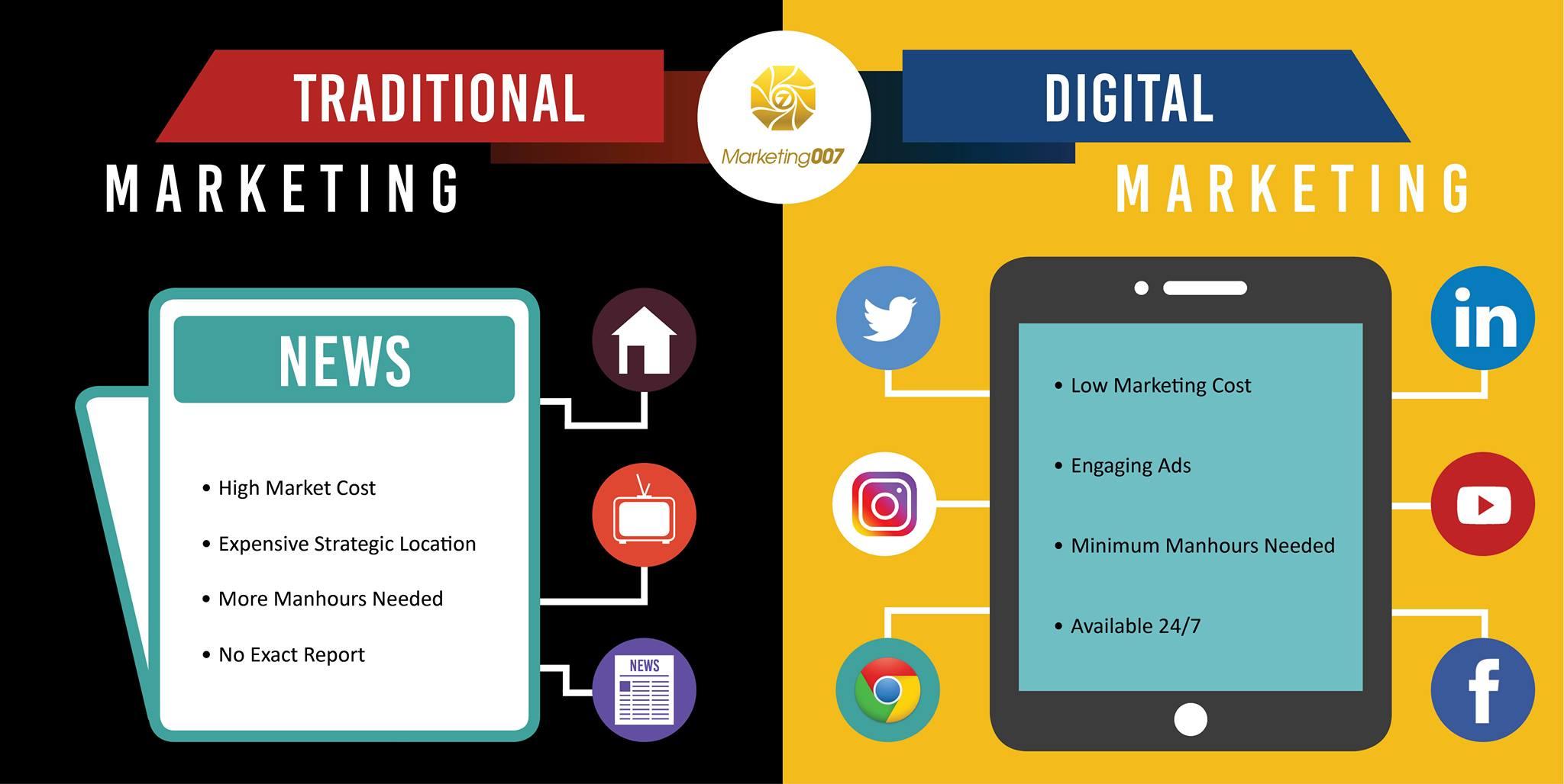 comparison Digital Marketing vs Traditional Marketing