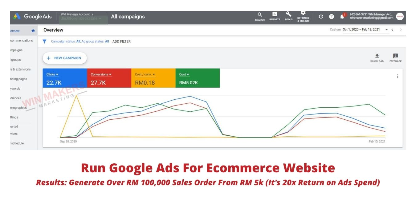 Google Ads Agency Results For Clients 7