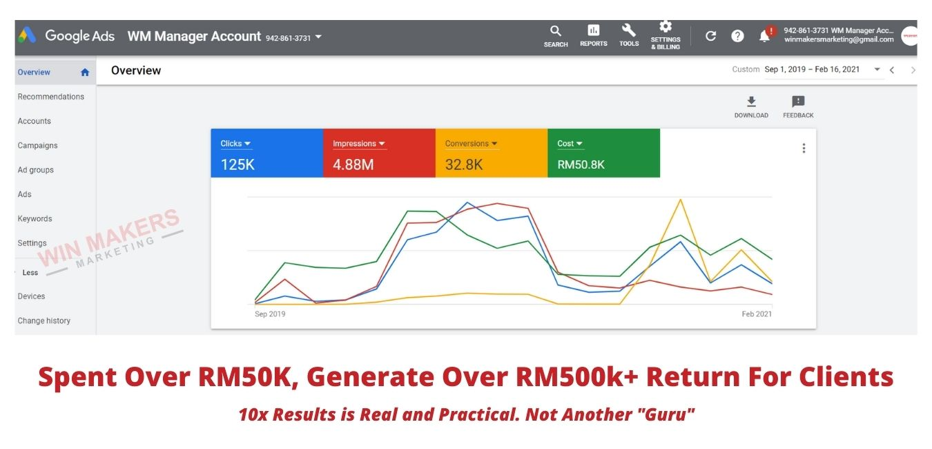 Google Ads Agency Results For Clients (8)