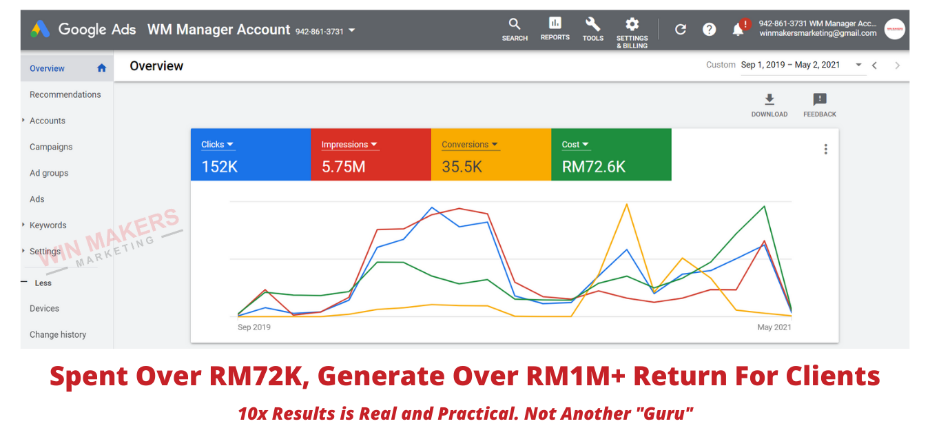 Google Ads Agency Results For Clients (7)